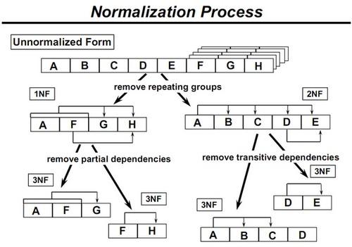 Normalisasi di Basis Data emerer.com
