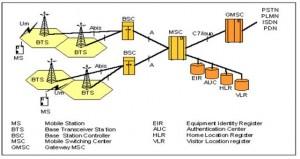 Arsitektur Teknologi GSM