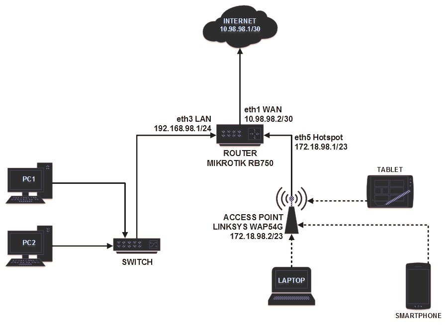 Router Mikrotik RB750 dan Access Point Linksys WAP54G emerer.com 3 topologi