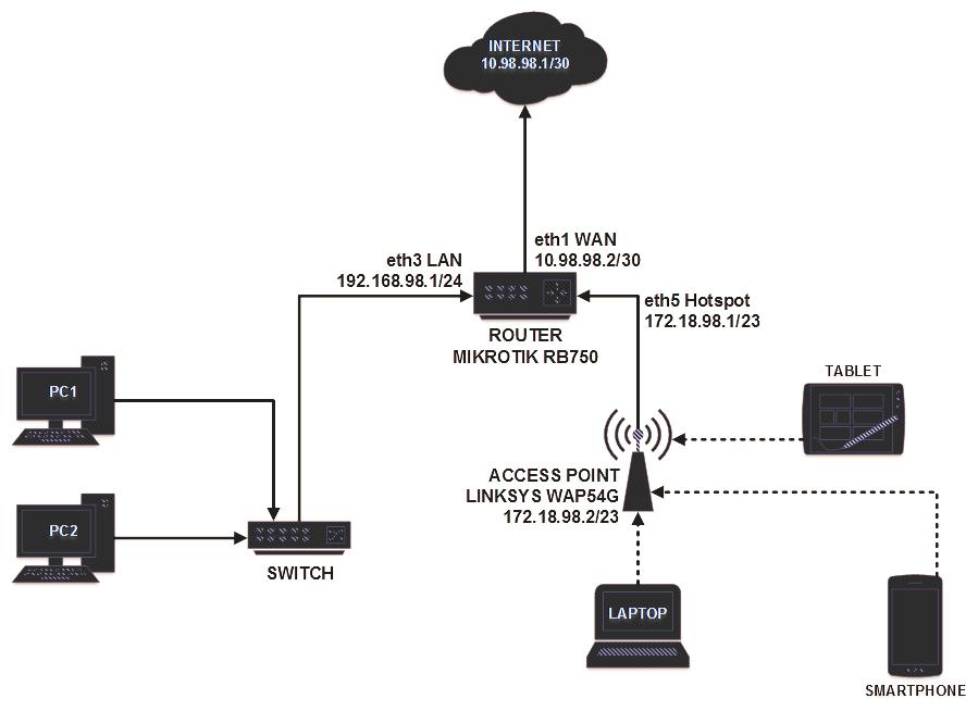 The Djael: Tutorial Lengkap Membuat Hotspot dengan Router