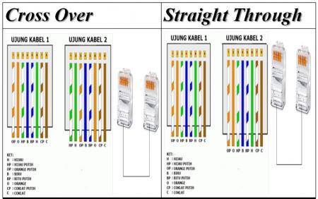 9 Cara Crimping dan Pasang Konektor RJ-45 pada Kabel UTP LAN model Straight serta Cross emerer.com