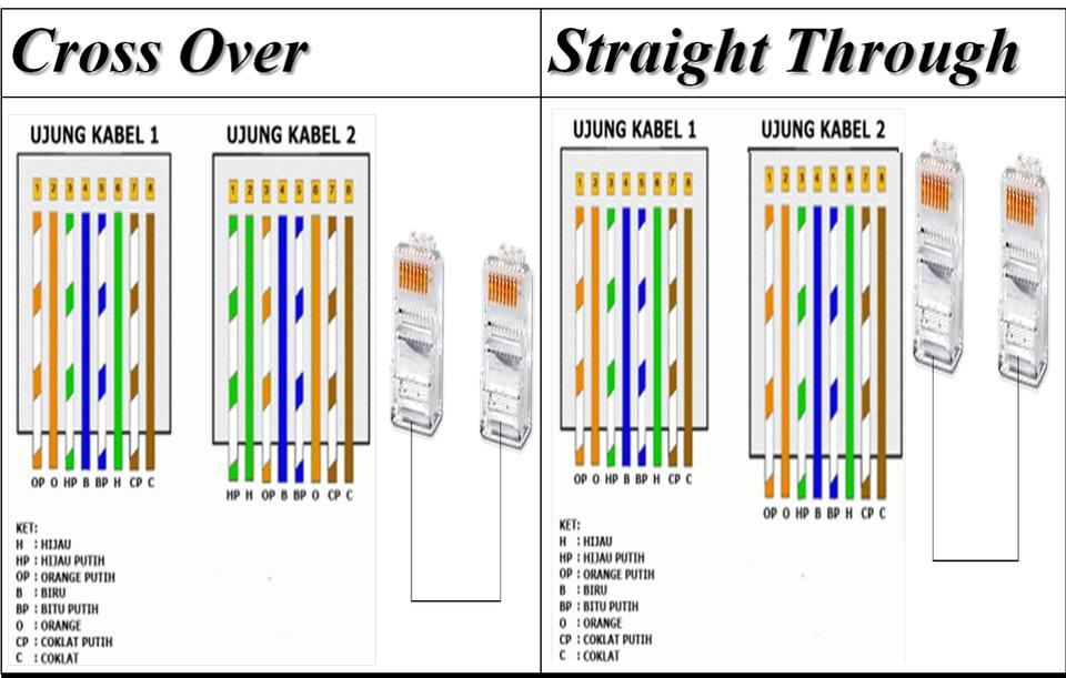 9-Cara-Crimping-dan-Pasang-Konektor-RJ-45-pada-Kabel-UTP-LAN-model-Straight-serta-Cross-emerer.com-