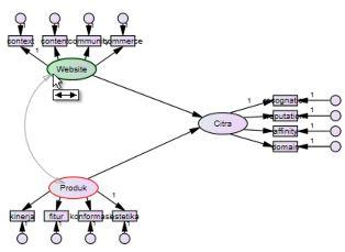 19 Pengolahan data dengan AMOS Cara Membuat Model SEM emerer.com