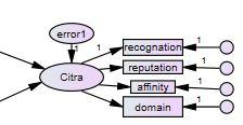 22 Pengolahan data dengan AMOS Cara Membuat Model SEM emerer.com