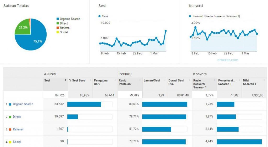 SEO, Cara Agar Website di Halaman Pertama Google, Yahoo, Bing 1