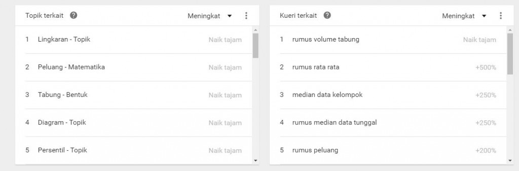 SEO, Cara Agar Website di Halaman Pertama Google, Yahoo, Bing 5