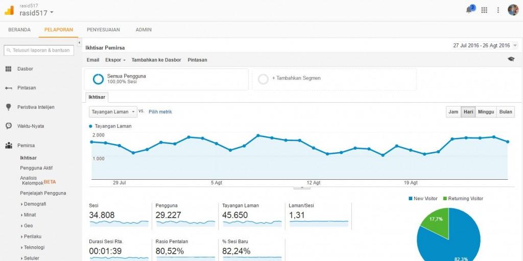 Cara Melihat Jumlah Pengunjung Website Kamu Dengan Google ...